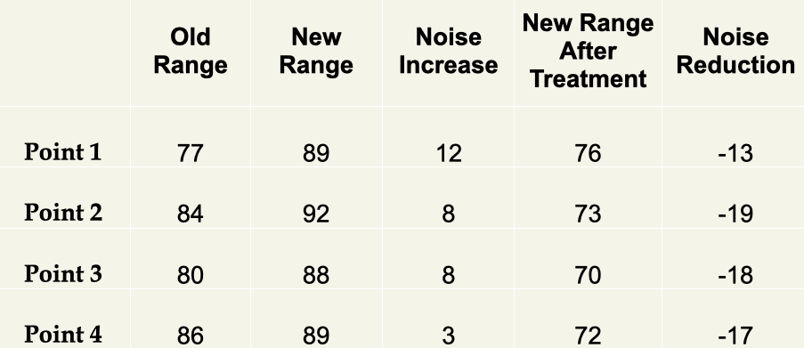 outdoor gun range noise reduction